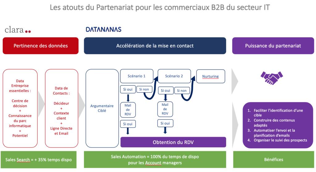 Les Atouts du partenariat entre data base et sales automation